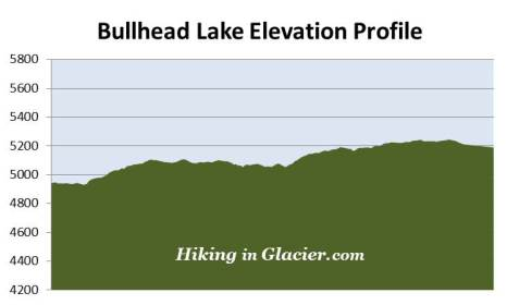 bullhead-lake-elevation-profile